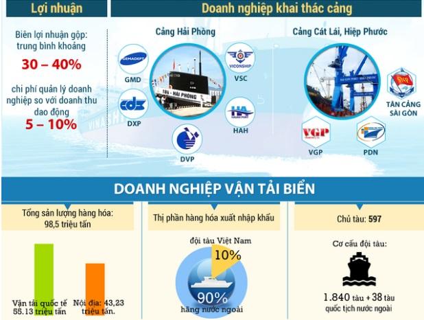 Thị phần vận tải logitics